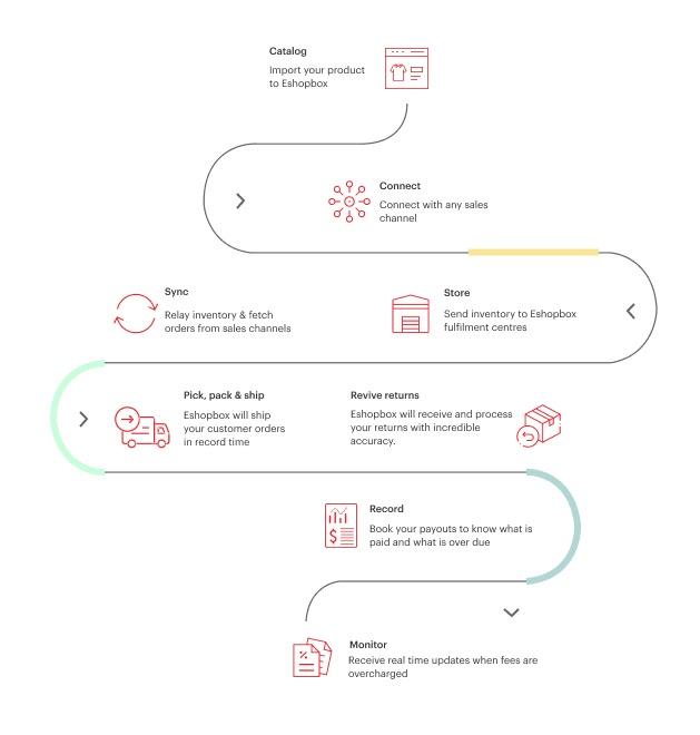 eshopbox automated inventory management