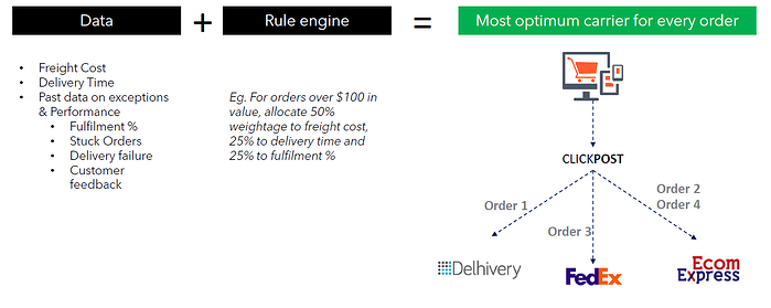 optimize delivery time