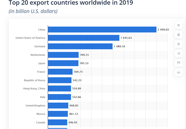 top countries for supply chain