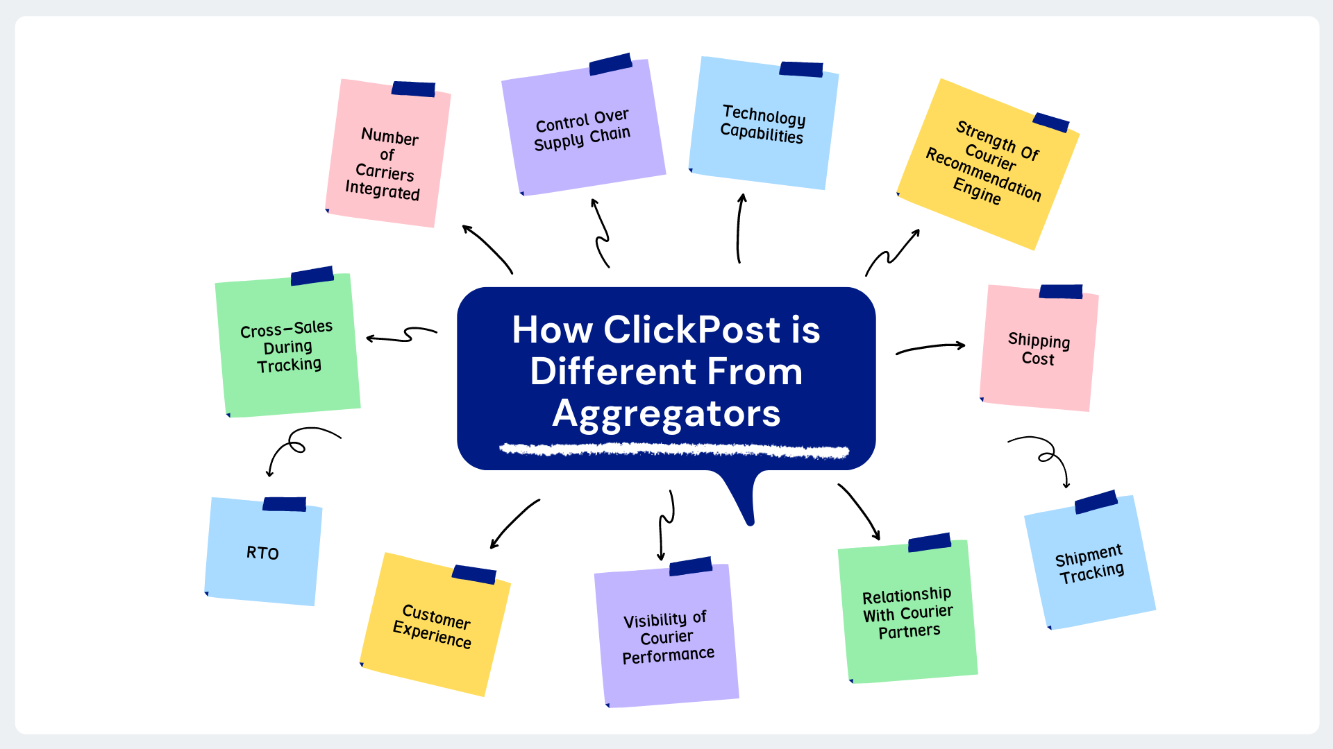 What Makes ClickPost Different From an eCommerce Aggregator