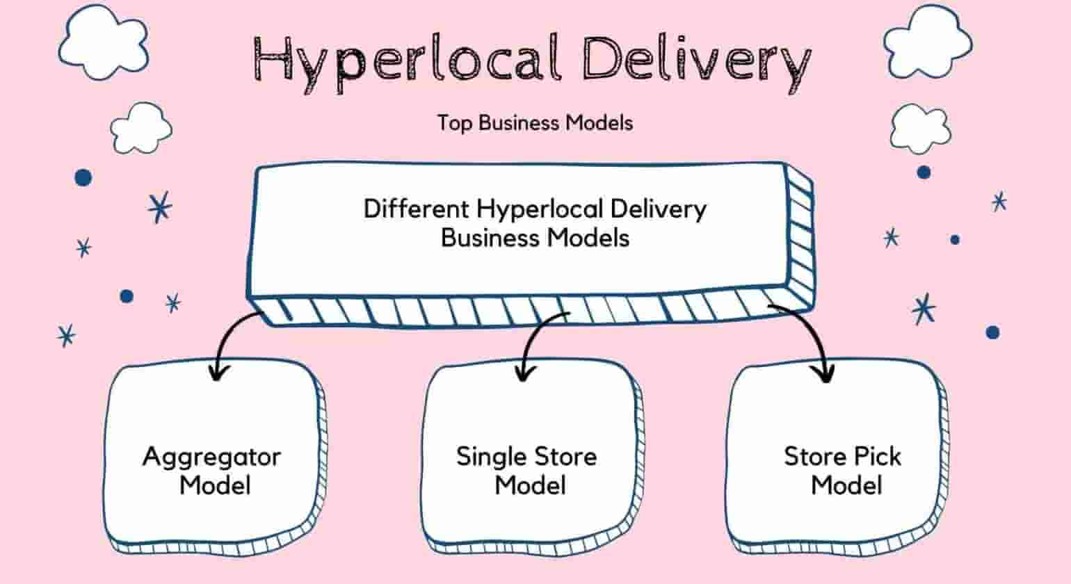 How Hyperlocal Delivery Business Model Work in India