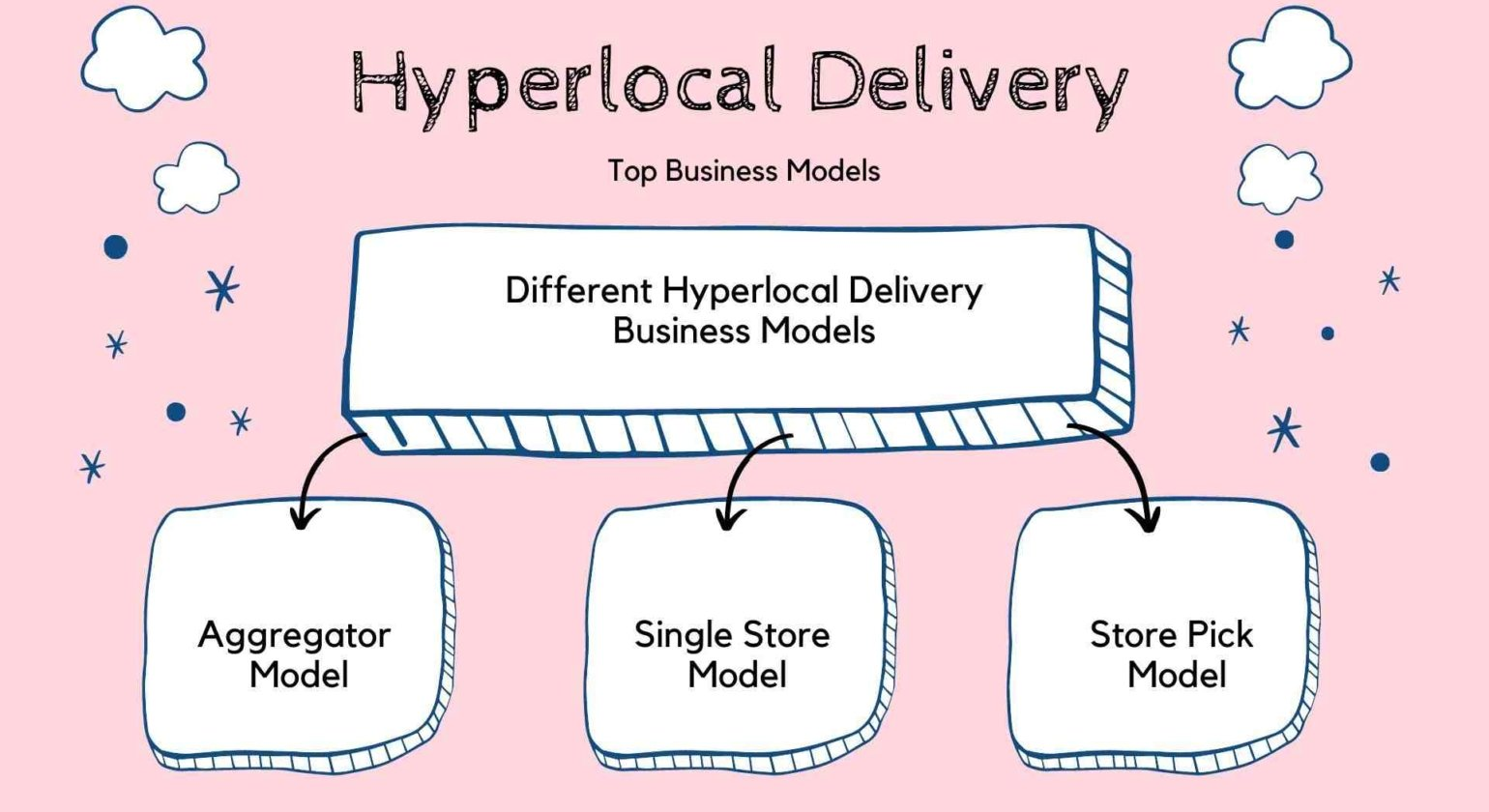 How Hyperlocal Delivery Business Model Work