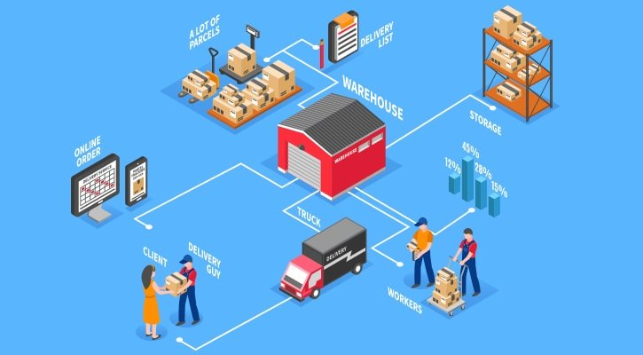 Top 10 Best E-Commerce Fulfillment Services Provider Companies in The United Arab Emirates (UAE) For Managing Ecommerce Orders