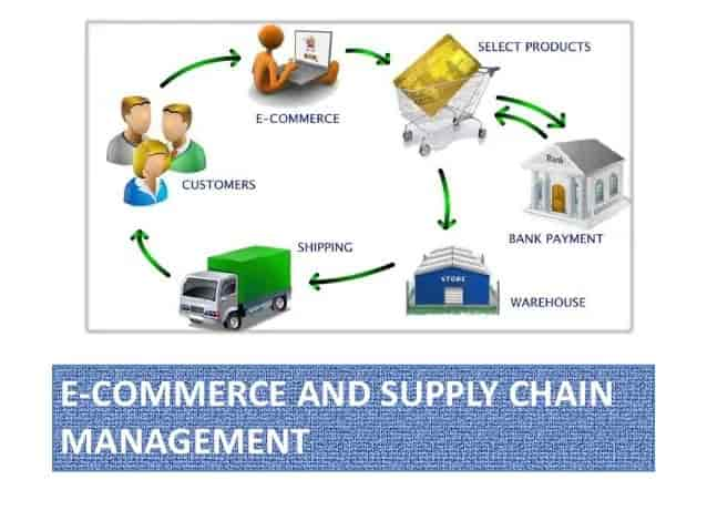 Complete eCommerce Supply Chain Management Guide